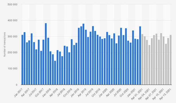 bitcoin dei dati di mercato